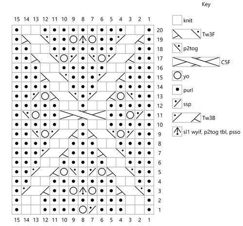 Hot cross chart